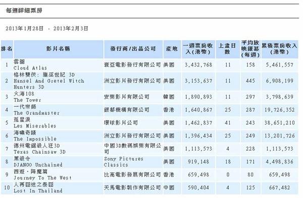 在香港电影票房排行(2013